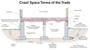 Slab Vs Crawl Space Foundation Crawlspace 5 Important Considerations Pat Costa