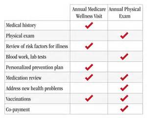 Annual Wellness Visit Template by Why You Need An Annual Medicare Wellness Visit And An