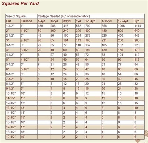 Yardage For Size Quilt by 48 Best Images About Q Charts Templates Square Sizes