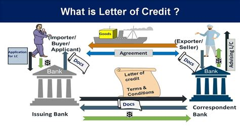 Letter Of Credit Bank Default letter of credit explained in letter of credit definition in caiib