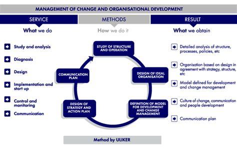 design management and communication communication plan change management plan communication plan