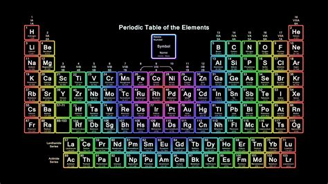 Neon On Periodic Table by Neon Rainbow Periodic Table Wallpaper Periodic Table