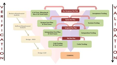 Model Software v diagram software development images how to guide and