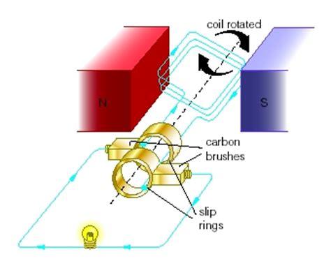 induction generator def a c generator mini physics learn physics