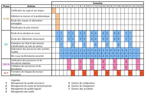 Retroplanning Modele