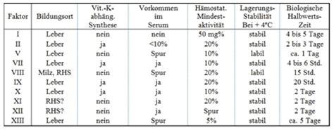hcg tabelle blut onlinebefunde lexikon f 252 r laborbefunde