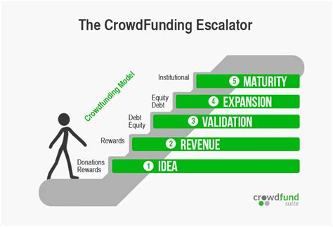 crowdfunding platforms the crowdfunding escalator the right crowdfunding