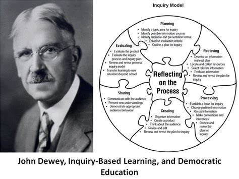 the new education a review of progressive educational movements of the day classic reprint books dewey inquiry progressive education part 2