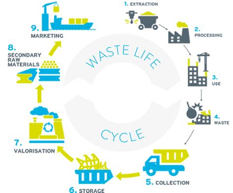 Household Hazardous Waste environmental services epur