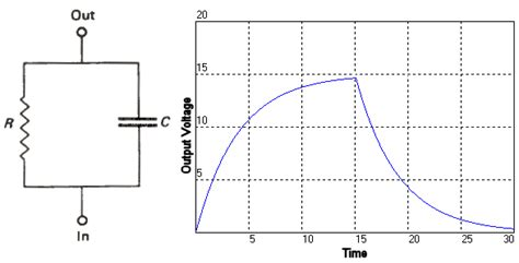 transfer function of capacitor and resistor in parallel equations for a firing rate neuron model