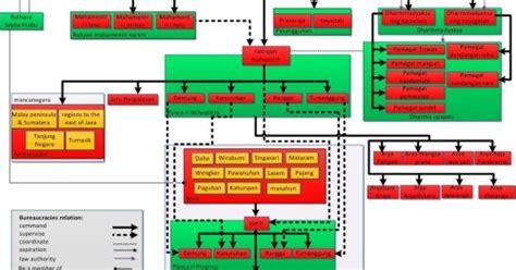 struktur birokrasi kerajaan kerajaan hindu buddha donisaurus