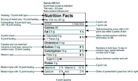 nutrition facts table template graphic and technical requirements within the nutrition