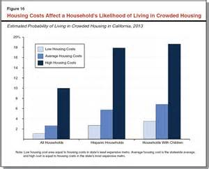 Price Of California California S High Housing Costs Causes And Consequences