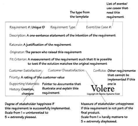 volere snow card template oo sw engr requirements elicitation