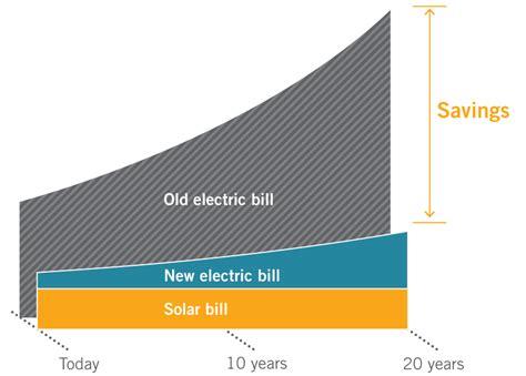 how much solar to power a home energy saving cymru solar cymru solar