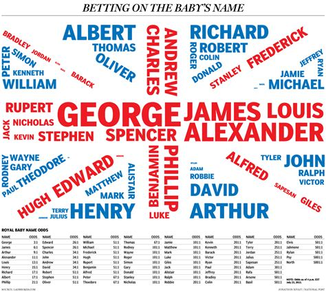 royal names place your bets on the royal baby name national post