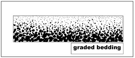 graded bedding basics depositional environments