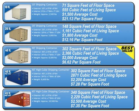 storage container sizes pin shipping container sizes on