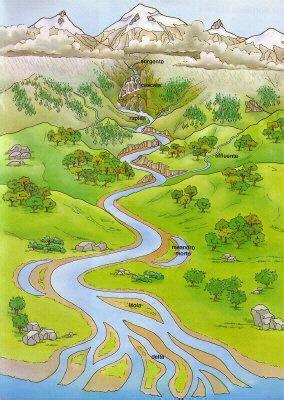 letto di un fiume geografia il fiume prof andrea venturini