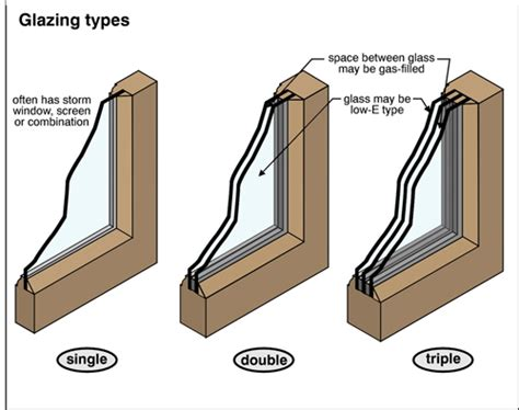 Acrylic Vs Kaca window glazing the ashi reporter inspection news views from the american society of home