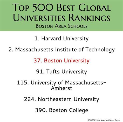 List Of Top 500 Mba Colleges In World by Bu Ranks In Top 50 For U S News World Report Best