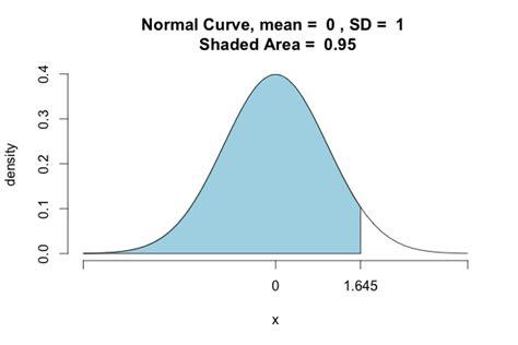 normal curve calculator wiring diagrams wiring diagram