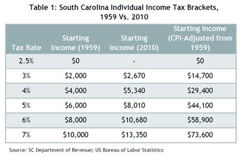 south carolina s uncompetitive income tax the south