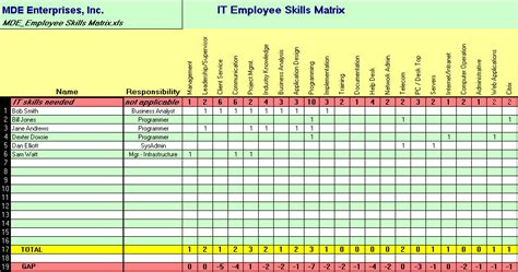 Conduct An It Staff Skills Inventory Itlever Skills Assessment Matrix Template