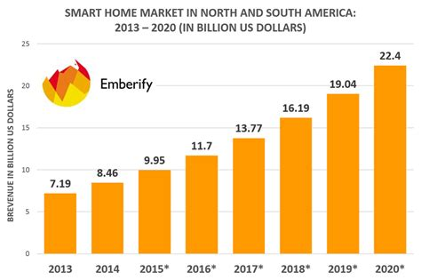 home automation the next step in connected tech