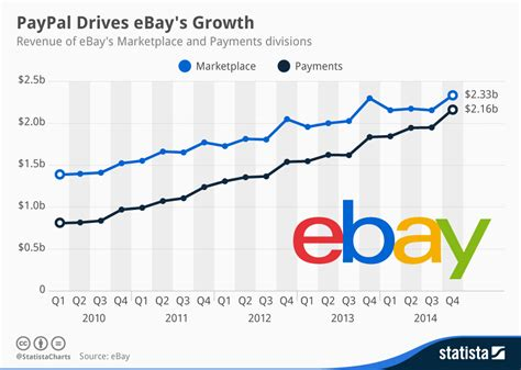 ebay shares paypal broke up with ebay so it could take on apple the