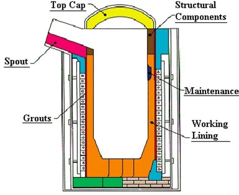 induction furnace process flow diagram installation