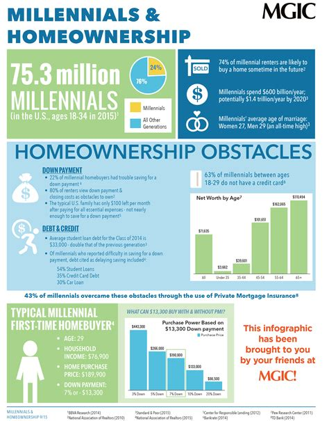 how much is a mortgage on a 100 000 house millennials and homeownership infographic