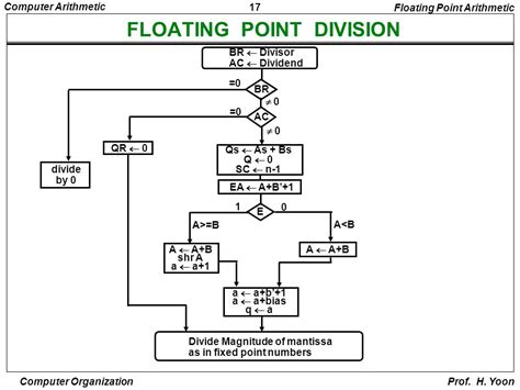floating point addition and subtraction flowchart floating point addition and subtraction flowchart