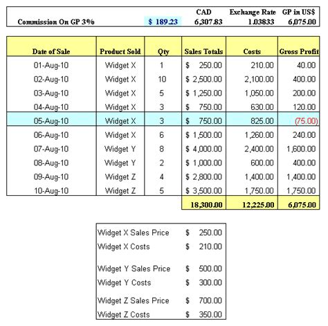 Small Business Sales Management Sle Commissions Excel Table Driveyoursucce Sales Commission Structure Template