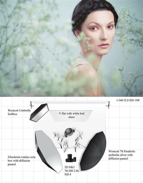 portraitfotografie beleuchtung tipps lighting i want to try studiolicht