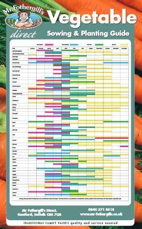 Vegetable Garden Calendar Uk Seasonal Vegetable Planting Guide Uk