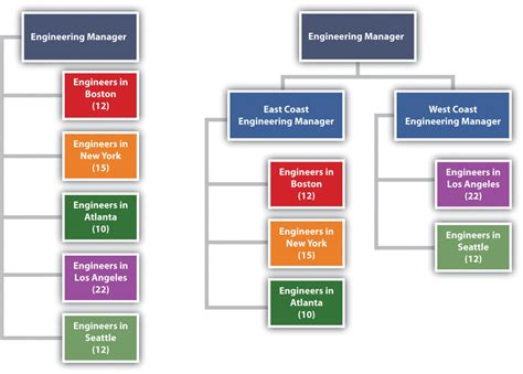design engineer hierarchy 3 2 project organization project management from simple