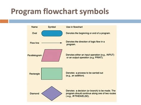 flowcharting programming flowchart programming symbols best free home design