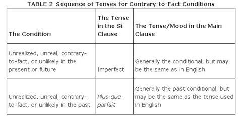 sle mood chart conditional sentences