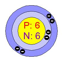 How Many Protons Are In Boron Chemical Elements Carbon C