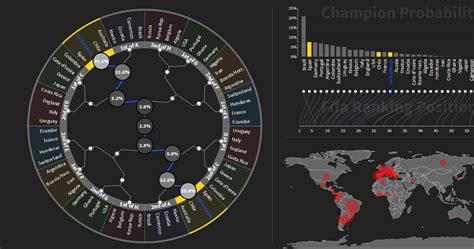visualization of the week forecasting center for data innovation 187 predicting the world cup