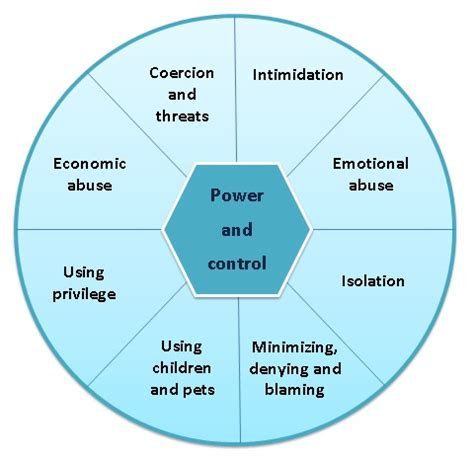 sleep quality definition pdf power and control in abusive relationships wikipedia