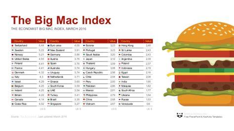 The Economists 2006 Big Mac Index bigmac index powerpoint template free