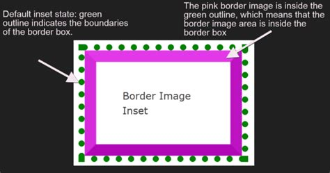 css inner border decorating the web with css border images sitepoint