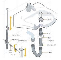 Sink Vanity Plumbing Diagram How To Install A Bathroom Sink Drain Diy Home