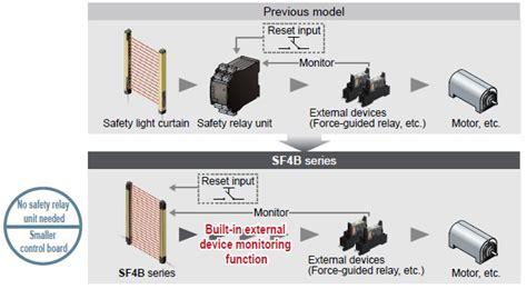Ac Panasonic Nanoe G 3 4 Pk safety light curtain robust type type 4 sf4b g ver 2 automation controls industrial