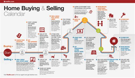 step by step on buying a house home buying and selling calendar redfin