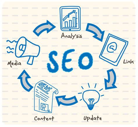 Search Engine Optimization List by So What Is Seo