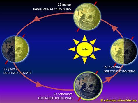 circolo di illuminazione della terra fotonici moti terra