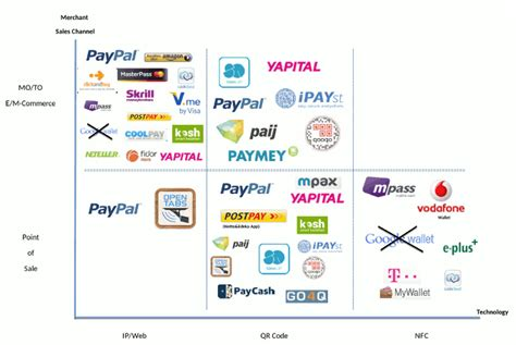 mobile payment service provider mobile wallet hype in germany s payments industry more